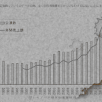 なぜ日本の音楽業界は衰退したのか